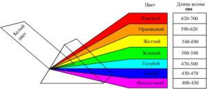 Цвет (спектральный состав света)